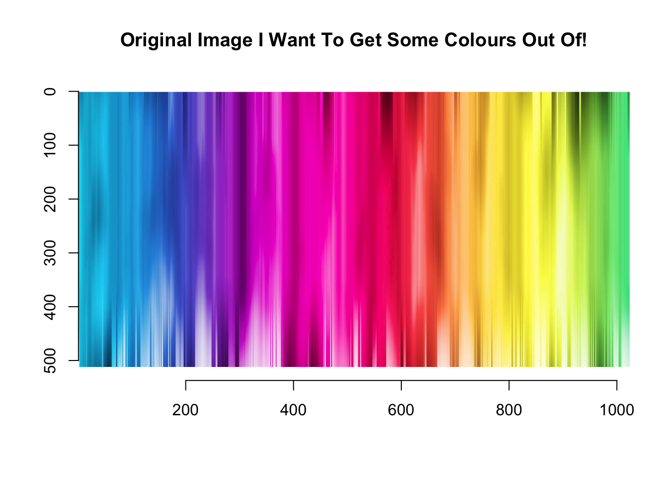 Utilizing K-means to extract colours from your favourite images